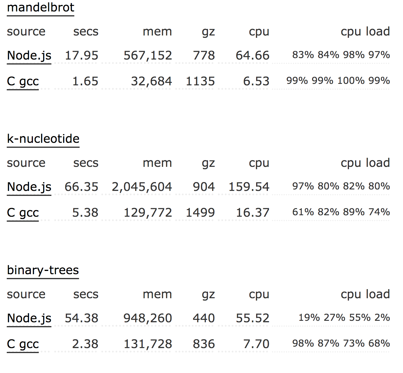 Some node.js vs C benchmarks